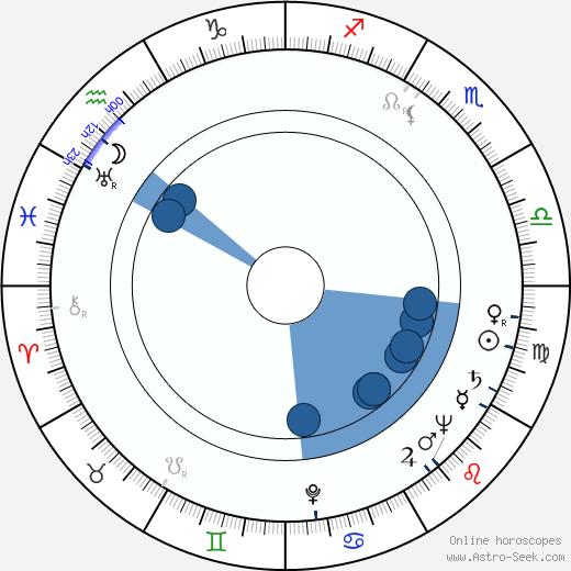 Lyudmila Vasilyevna Tselikovskaya wikipedia, horoscope, astrology, instagram