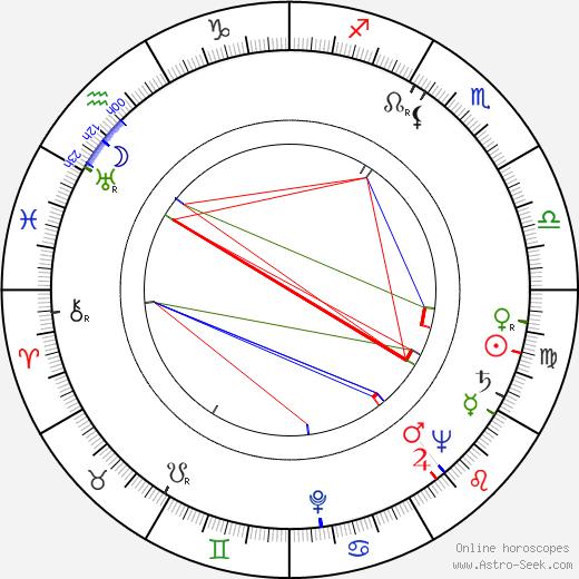 Lyudmila Vasilyevna Tselikovskaya день рождения гороскоп, Lyudmila Vasilyevna Tselikovskaya Натальная карта онлайн