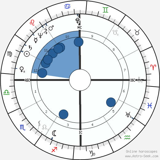 Marge Champion horoscope, astrology, sign, zodiac, date of birth, instagram