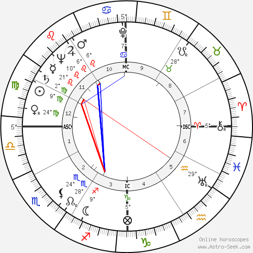 Marge Champion birth chart, biography, wikipedia 2018, 2019