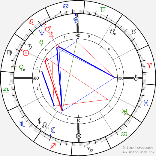 Marge Champion astro natal birth chart, Marge Champion horoscope, astrology
