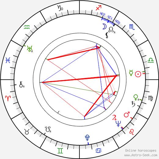 Марго Хильшер Margot Hielscher день рождения гороскоп, Margot Hielscher Натальная карта онлайн