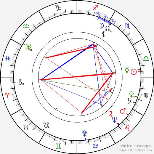 Mária Ďuričková birth chart, Mária Ďuričková astro natal horoscope, astrology