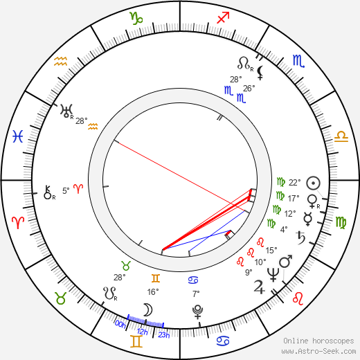 Marja Niiniluoto birth chart, biography, wikipedia 2019, 2020