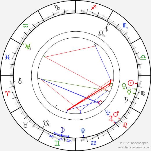 Mogens Wieth birth chart, Mogens Wieth astro natal horoscope, astrology