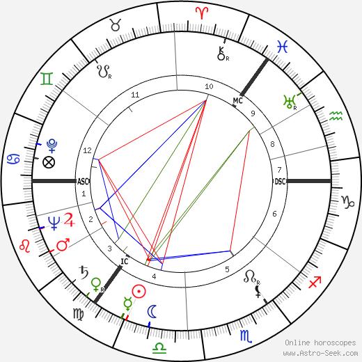 Morris Blythman день рождения гороскоп, Morris Blythman Натальная карта онлайн