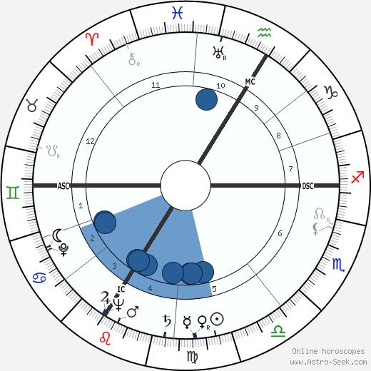 René Chesnau wikipedia, horoscope, astrology, instagram