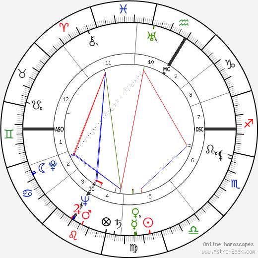 René Chesnau tema natale, oroscopo, René Chesnau oroscopi gratuiti, astrologia