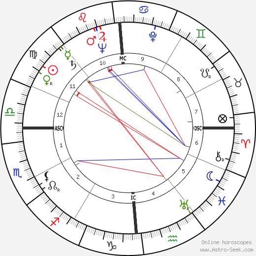 Robert Benjamin Leighton tema natale, oroscopo, Robert Benjamin Leighton oroscopi gratuiti, astrologia