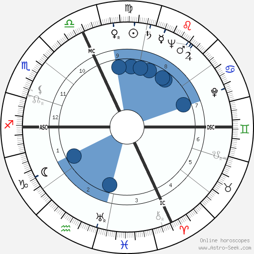 Romeo Menti wikipedia, horoscope, astrology, instagram