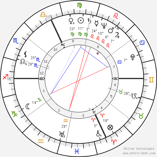 Romeo Menti birth chart, biography, wikipedia 2020, 2021