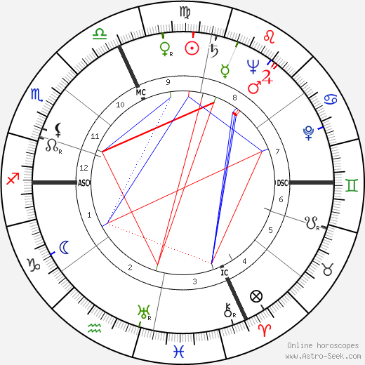 Romeo Menti birth chart, Romeo Menti astro natal horoscope, astrology
