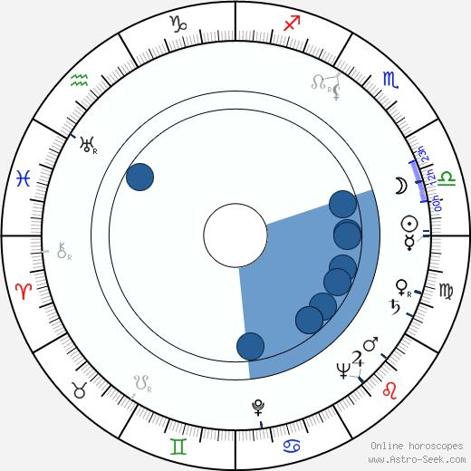 Stanislaw Hadyna wikipedia, horoscope, astrology, instagram