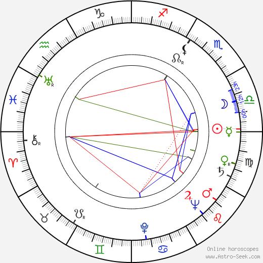 Stanislaw Hadyna birth chart, Stanislaw Hadyna astro natal horoscope, astrology