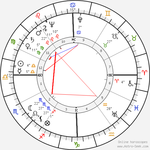 Tom Harmon birth chart, biography, wikipedia 2018, 2019