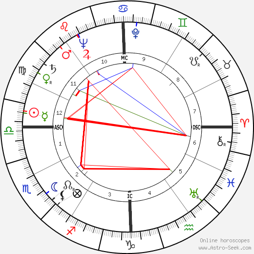 Tom Harmon astro natal birth chart, Tom Harmon horoscope, astrology