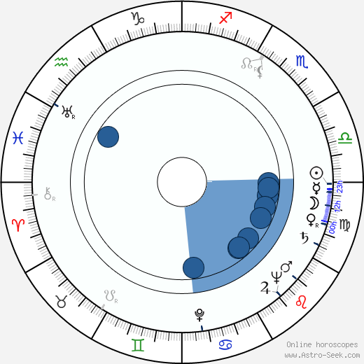 Vladimir Pogačić wikipedia, horoscope, astrology, instagram
