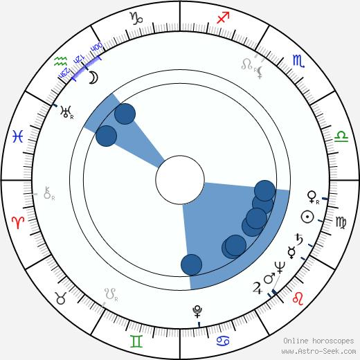 Ziya Demirel wikipedia, horoscope, astrology, instagram