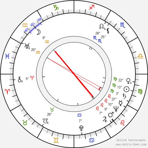 Ziya Demirel birth chart, biography, wikipedia 2019, 2020