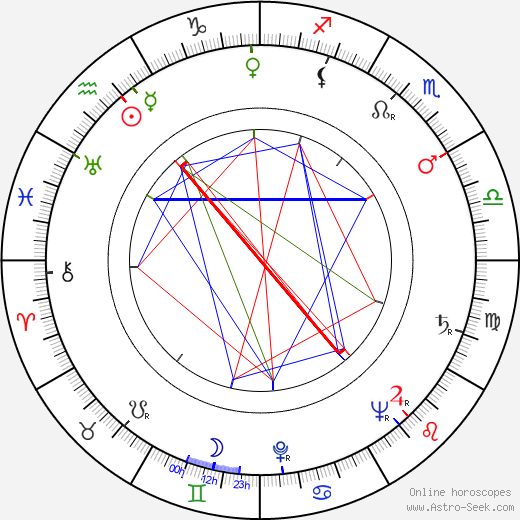 Albert Mertz день рождения гороскоп, Albert Mertz Натальная карта онлайн