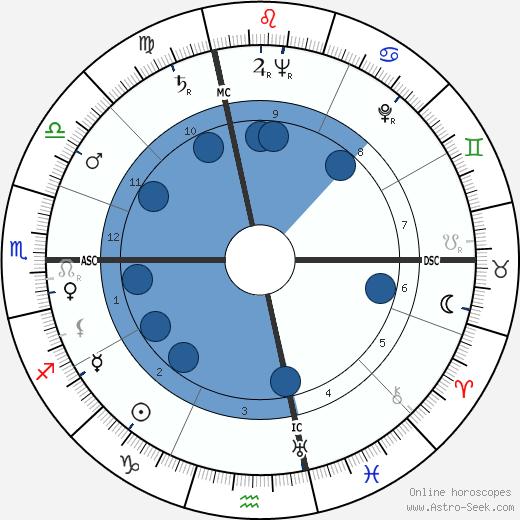 Alfred Tomatis wikipedia, horoscope, astrology, instagram
