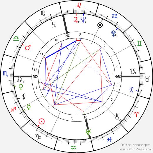 Alfred Tomatis tema natale, oroscopo, Alfred Tomatis oroscopi gratuiti, astrologia