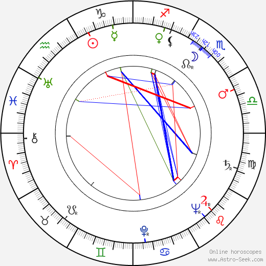 Anton Malatinský tema natale, oroscopo, Anton Malatinský oroscopi gratuiti, astrologia