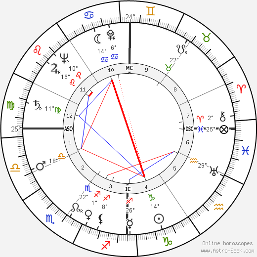 Arturo Benedetti-Michelangeli birth chart, biography, wikipedia 2019, 2020