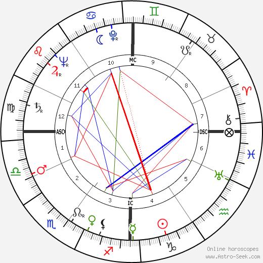 Arturo Benedetti-Michelangeli astro natal birth chart, Arturo Benedetti-Michelangeli horoscope, astrology
