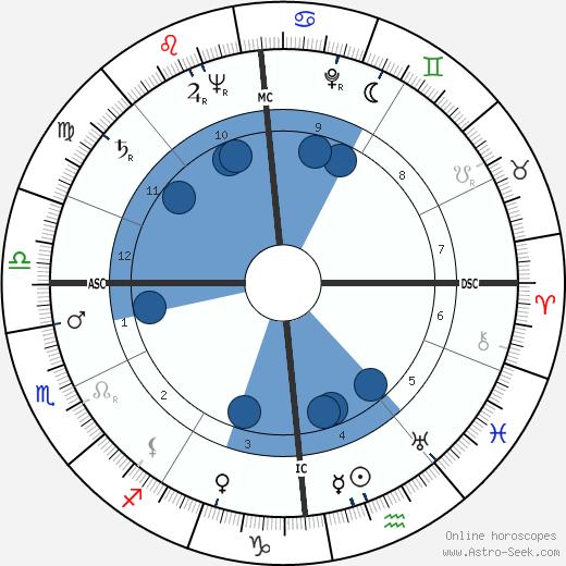 Benoîte Groult wikipedia, horoscope, astrology, instagram
