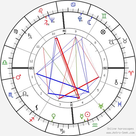 Benoîte Groult tema natale, oroscopo, Benoîte Groult oroscopi gratuiti, astrologia