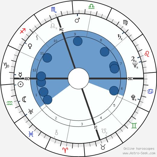 Bob Hames wikipedia, horoscope, astrology, instagram