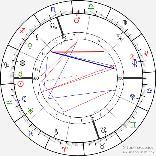 Bob Hames tema natale, oroscopo, Bob Hames oroscopi gratuiti, astrologia