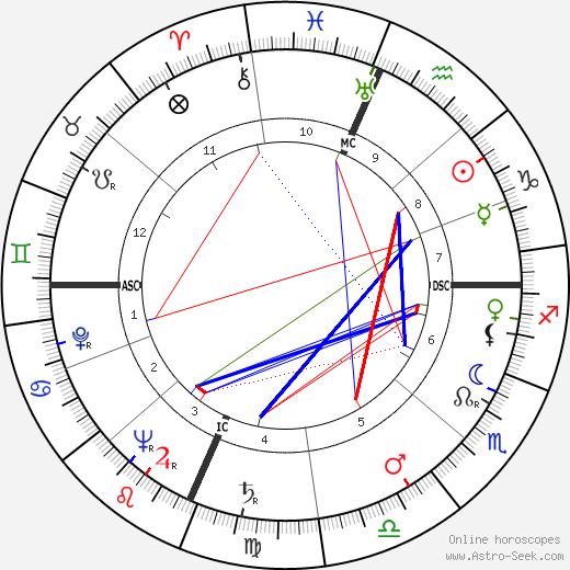 Cardinal John O'Connor tema natale, oroscopo, Cardinal John O'Connor oroscopi gratuiti, astrologia