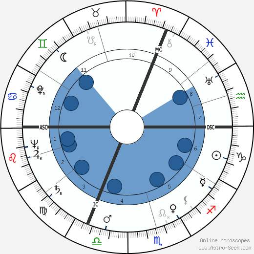 Charles Monier wikipedia, horoscope, astrology, instagram