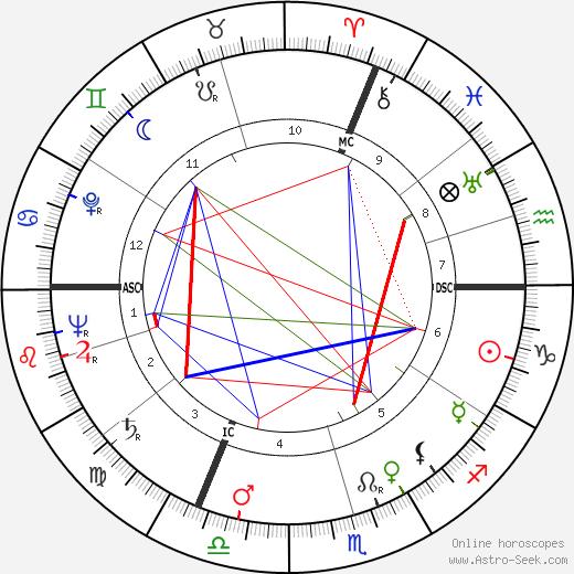 Charles Monier tema natale, oroscopo, Charles Monier oroscopi gratuiti, astrologia