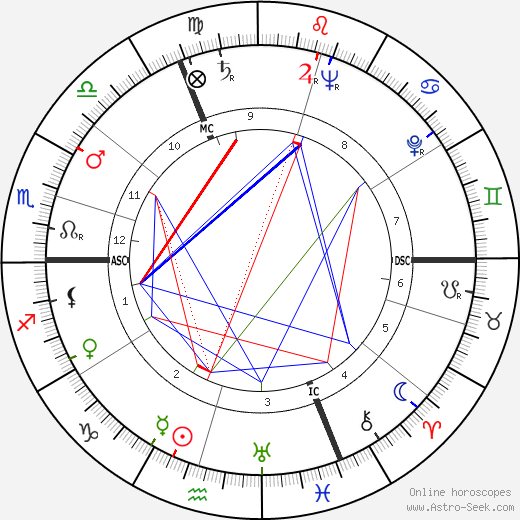 Claude Labbé tema natale, oroscopo, Claude Labbé oroscopi gratuiti, astrologia