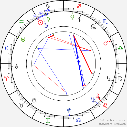 DeForest Kelley astro natal birth chart, DeForest Kelley horoscope, astrology