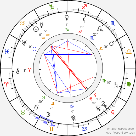 Delbert Mann birth chart, biography, wikipedia 2018, 2019