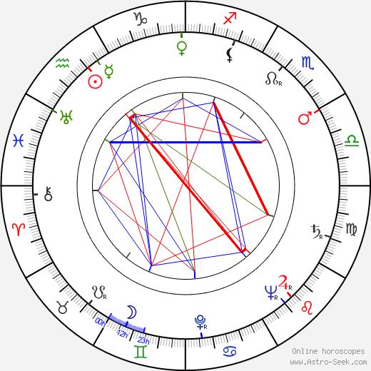 Delbert Mann birth chart, Delbert Mann astro natal horoscope, astrology