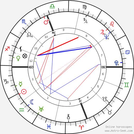 Donald Lorenzen день рождения гороскоп, Donald Lorenzen Натальная карта онлайн
