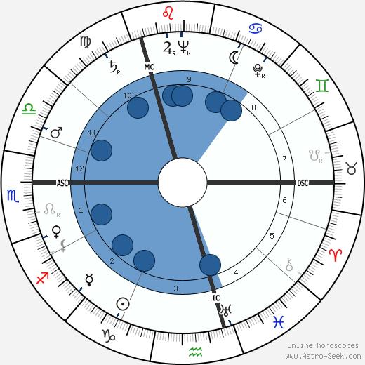 Doris Stokes wikipedia, horoscope, astrology, instagram