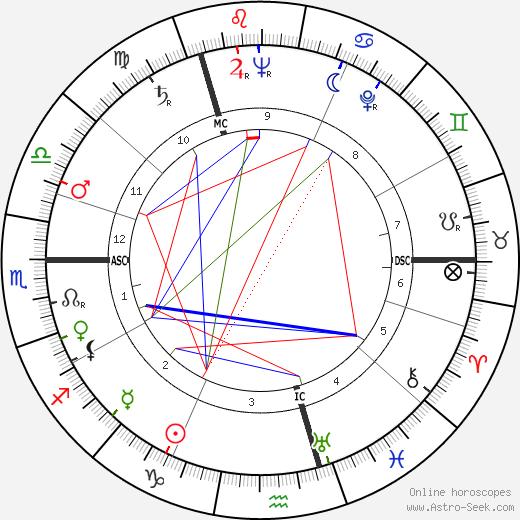 Doris Stokes tema natale, oroscopo, Doris Stokes oroscopi gratuiti, astrologia