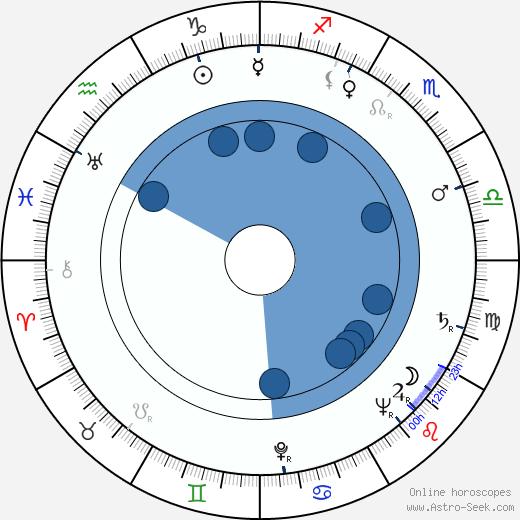 Douglas Wilmer wikipedia, horoscope, astrology, instagram