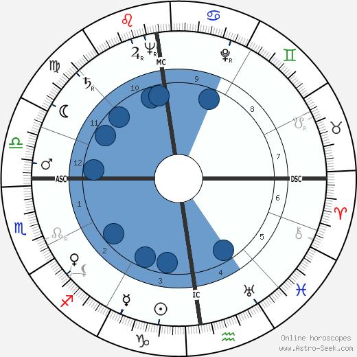 Emile Famechon wikipedia, horoscope, astrology, instagram