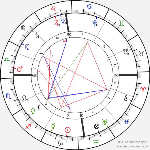 Emile Famechon tema natale, oroscopo, Emile Famechon oroscopi gratuiti, astrologia