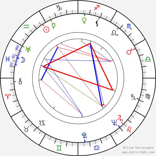 Erkki V. Oksanen день рождения гороскоп, Erkki V. Oksanen Натальная карта онлайн