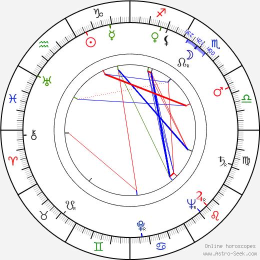 Fabian Kiebicz birth chart, Fabian Kiebicz astro natal horoscope, astrology