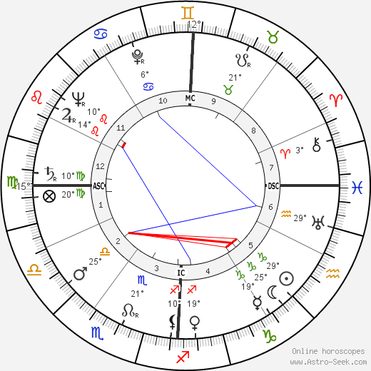 Federico Fellini birth chart, biography, wikipedia 2018, 2019