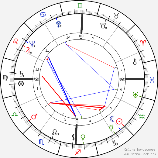 Federico Fellini astro natal birth chart, Federico Fellini horoscope, astrology